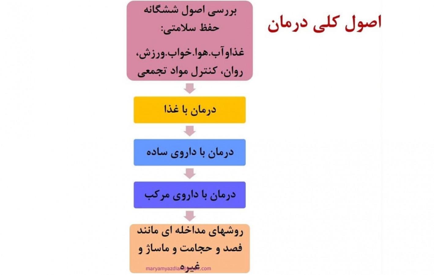 اصول صحیح درمان در طب سنتی ایران